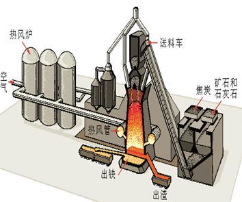 在热风炉内有很多耐火砖砌成的格子